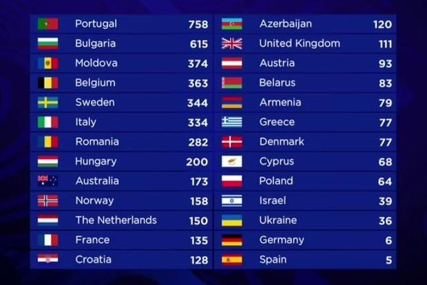 ESC 2017 Grand Final results